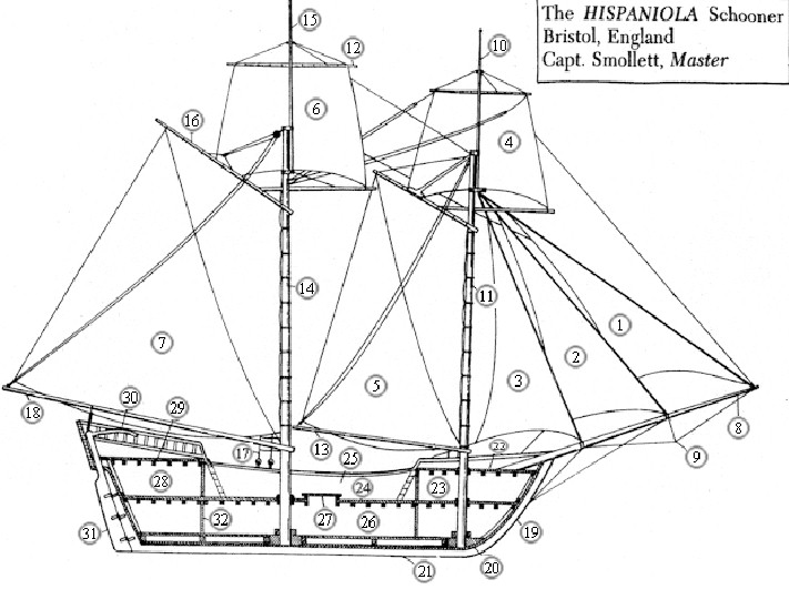 diagram of a ship of the line